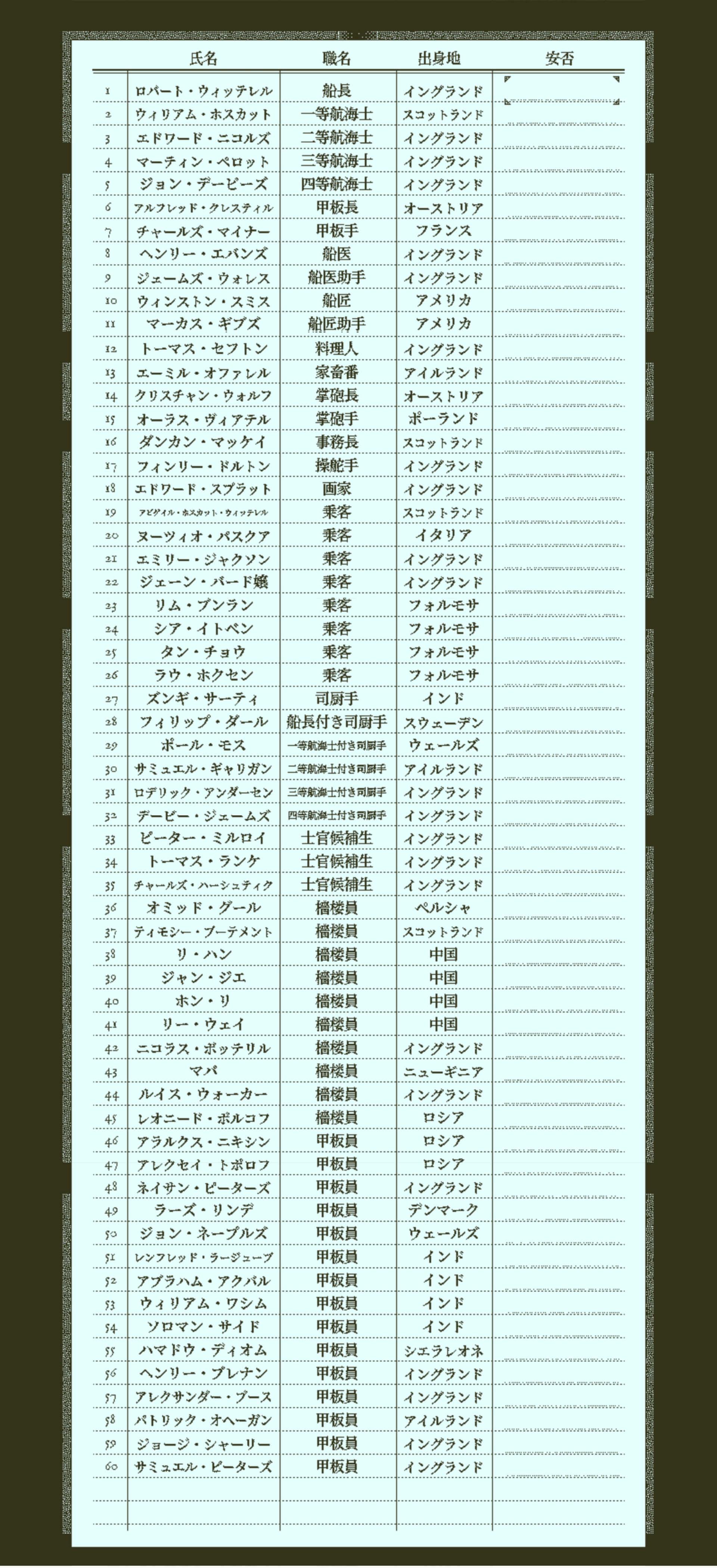オブラ・ディン号乗員名簿