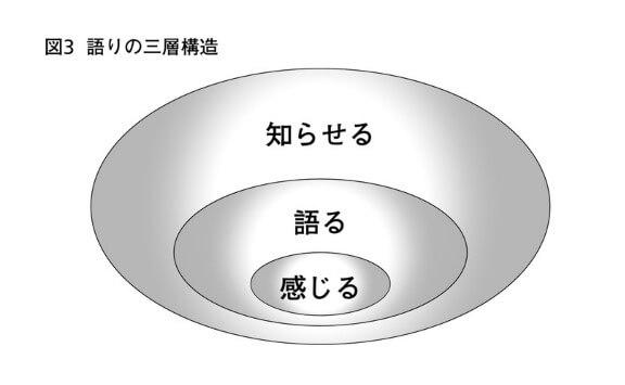 語りの三層構造