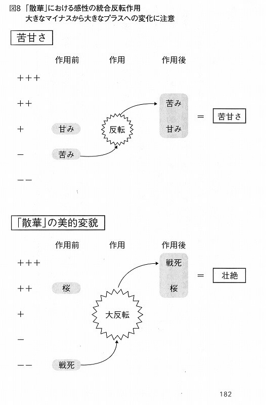 感性の反転作用図