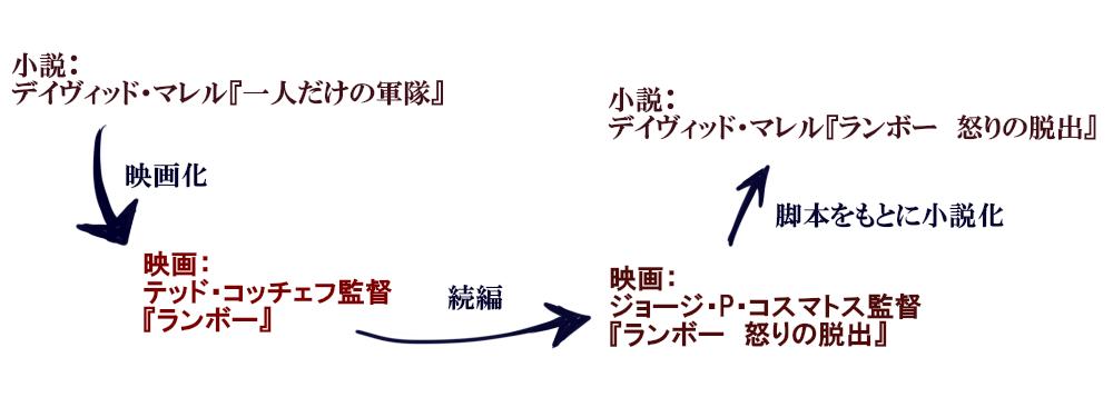 ランボーの図